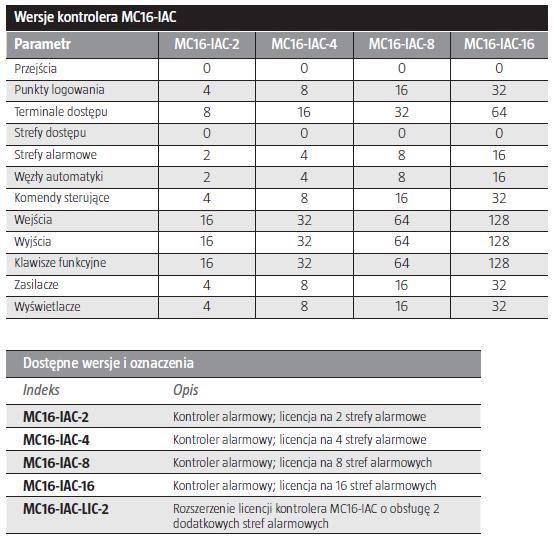ROGER MC16-IAC-16 - KONTROLER ALARMOWY- L219- tab1