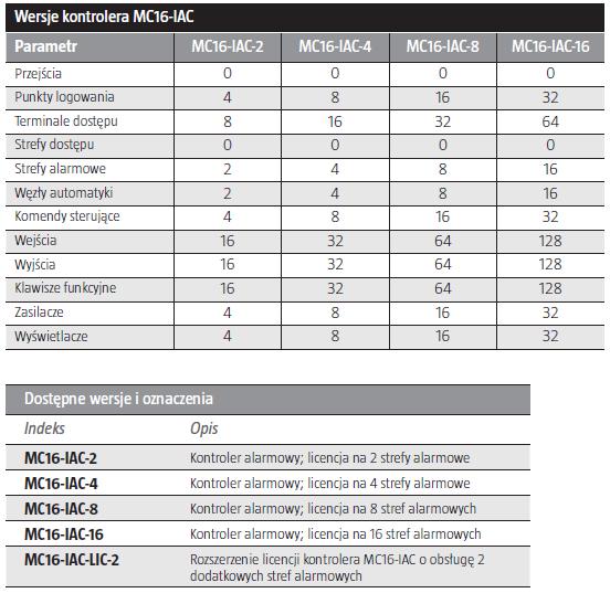 ROGER MC16-IAC-2 - KONTROLER ALARMOWY- L215- tab1