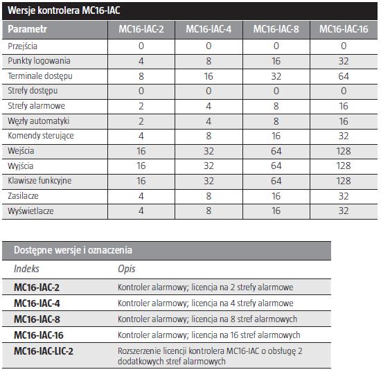 ROGER MC16-IAC-4 - KONTROLER ALARMOWY- L216- tab1
