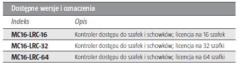ROGER MC16-LRC-64 - KONTROLER DOSTĘPU DO SZAFEK I SCHOWKÓW- L263- tab1