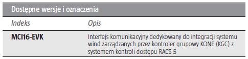 ROGER MCI16-EVK - INTERFEJS KOMUNIKACYJNY DEDYKOWANY DO INTEGRACJI SYSTEMU WIND ZARZĄDZANYCH PRZEZ KONTROLER GRUPOWY KONE (KGC) Z SYSTEMEM KONTROLI DOSTĘPU RACS 5- L235- tab1