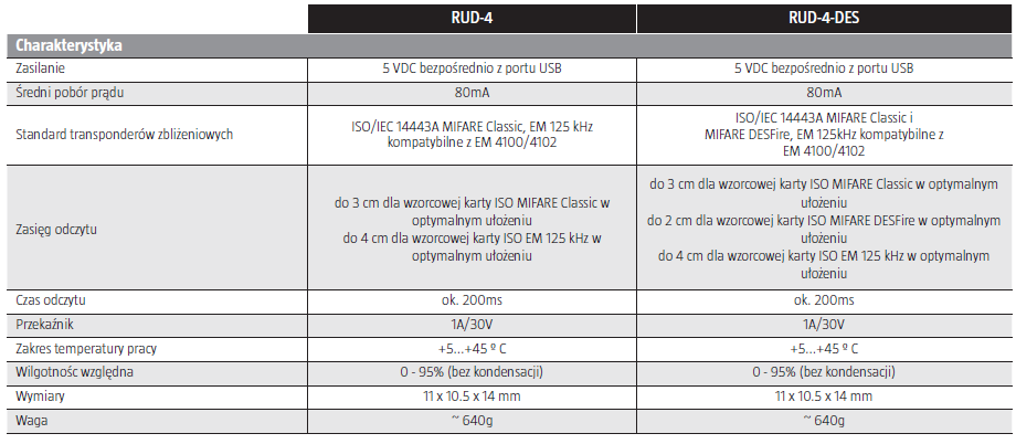 ROGER  Czytnik programator USB EM125kHz/MIFARE RUD-4