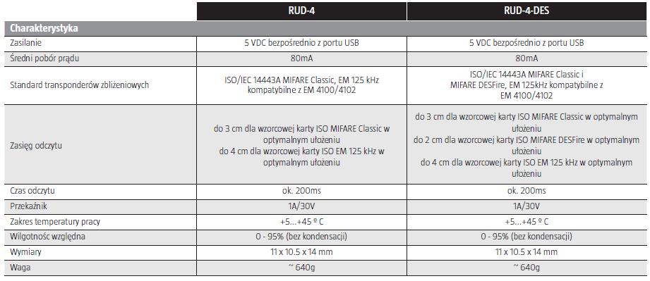 ROGER  Czytnik/programator USB EM125kHz/MIFARE RUD-4-DES