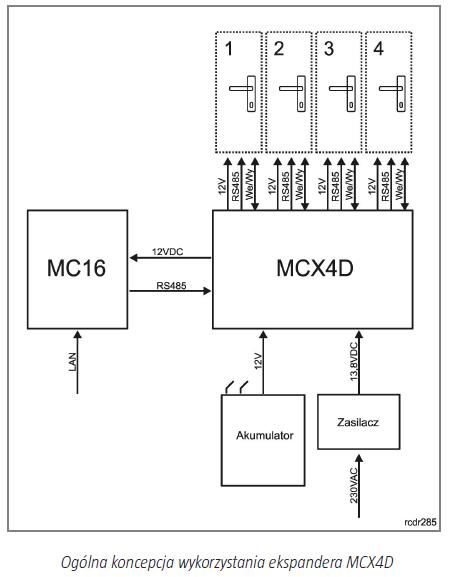 ROGER Ekspander przejść MCX4D